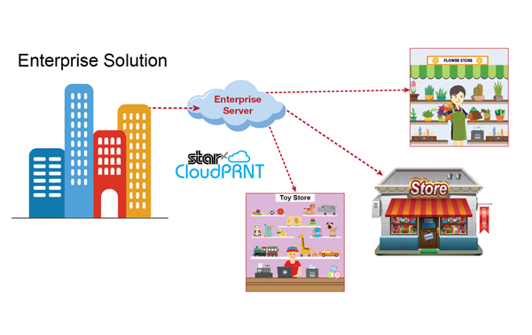 CloudPRNT - Cloud Printing Solutions for Businesses | Star